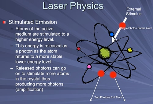 This image lists the points in stimulated emission in laser physics.