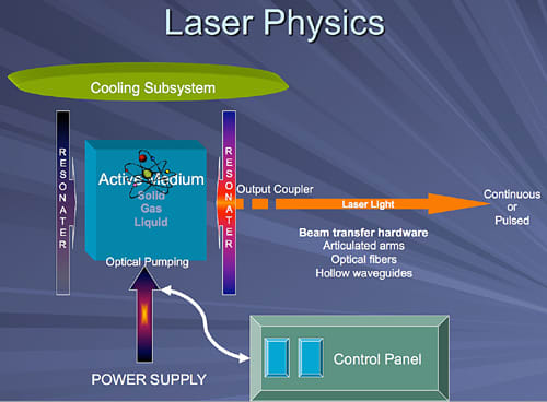 This image depicts a diagram of the basic components of dental lasers.