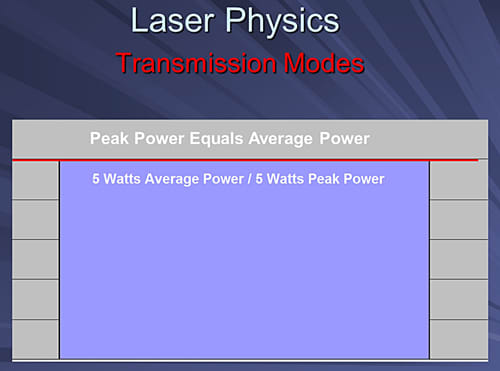 This image depicts a bar chart showing that a laser running in continuous mode has equal peak power and average power.