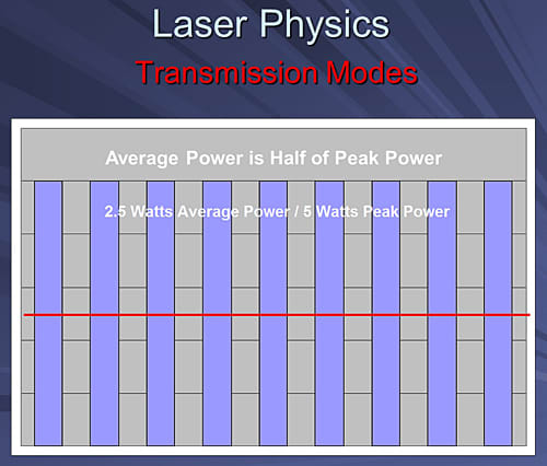 This image depicts a bar chart showing that in a simple gated wave laser average power is half peak power.