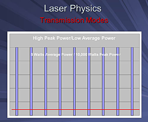 This image depicts a bar chart showing that average power is a tiny fraction of peak power in free running pulsed mode.