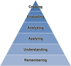 Bloom's Taxonomy of Learning - New Version