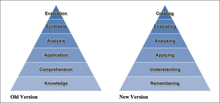 Bloom's Taxonomy of Learning - Old Version
