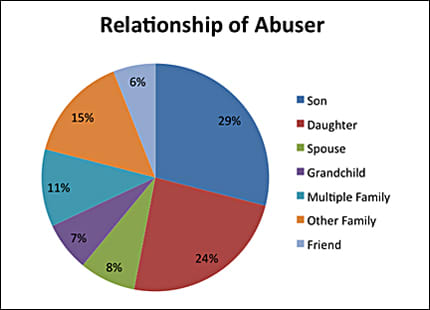 Relationship of Abuser