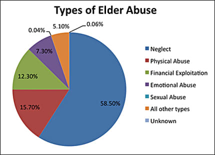 Types of Elder Abuse.