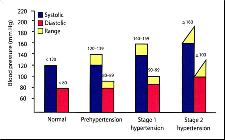 Classification of blood pressure for adults aged 18 or older