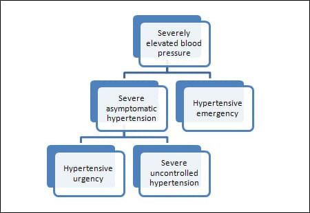 Classification of severely elevated blood pressure
