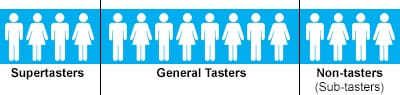 Image: Breakdown showing 16 total figures, with 4 being supertasters, 4 non-tasters (sub-tasters) and 8 general tasters.