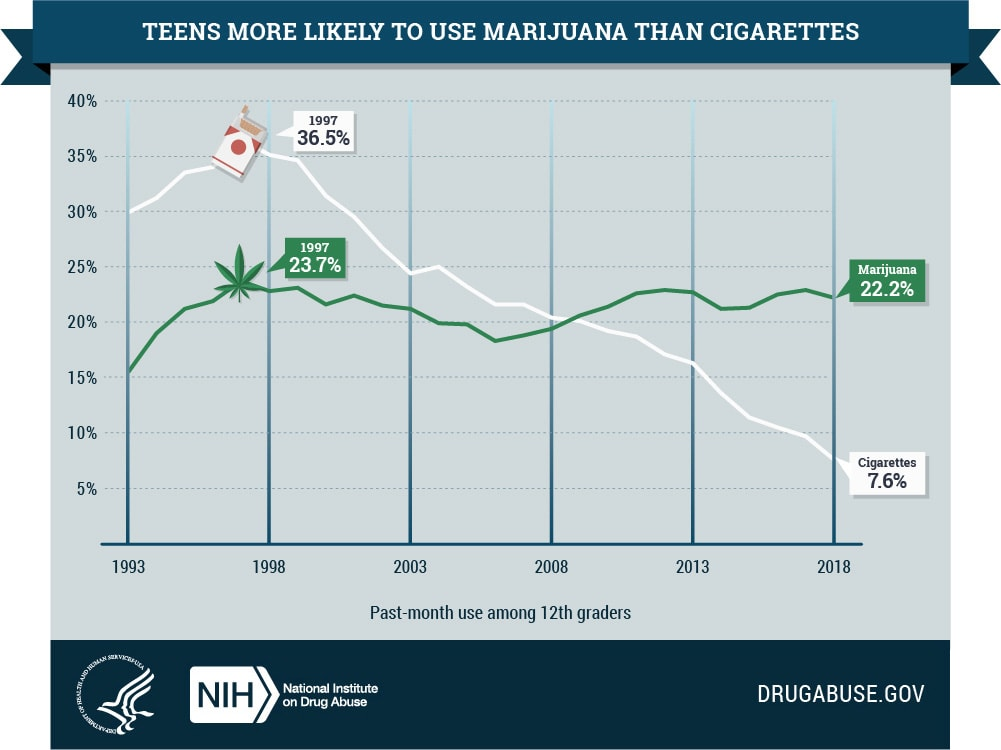 Infographic showing the decline of cigarette use among teens