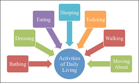 activities of daily living.