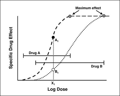 concept of potency