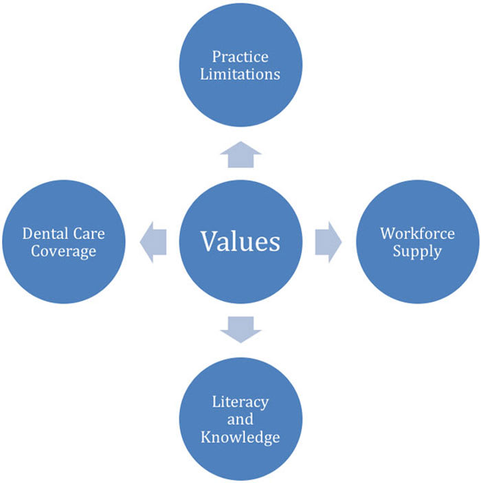 Diagram showing different influences on patient access to care.