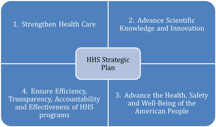 Diagram showing strategic plans of the US Department of Health and Human Services.
