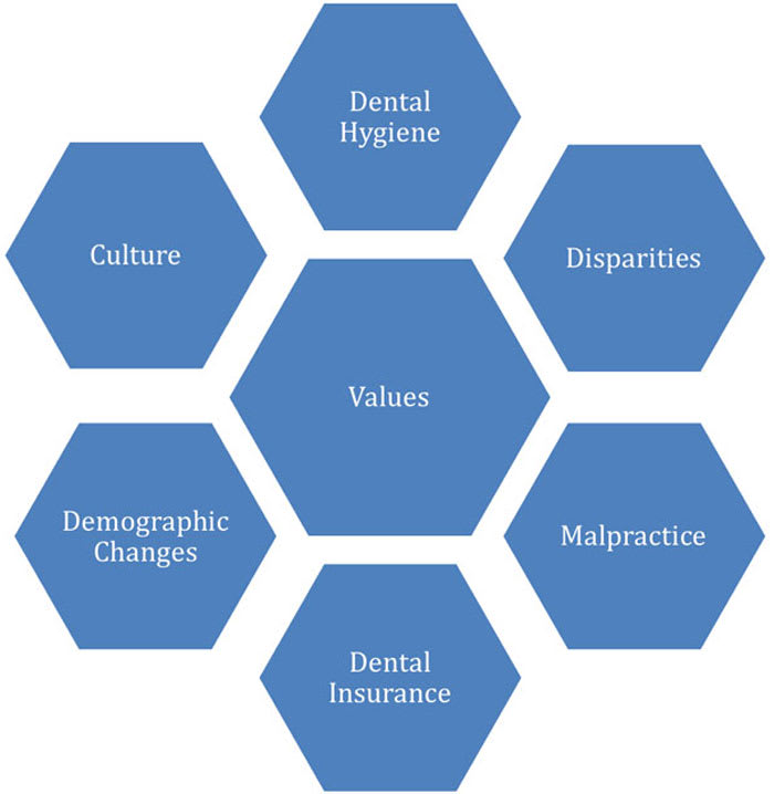 Image displaying different factors affecting dental care.