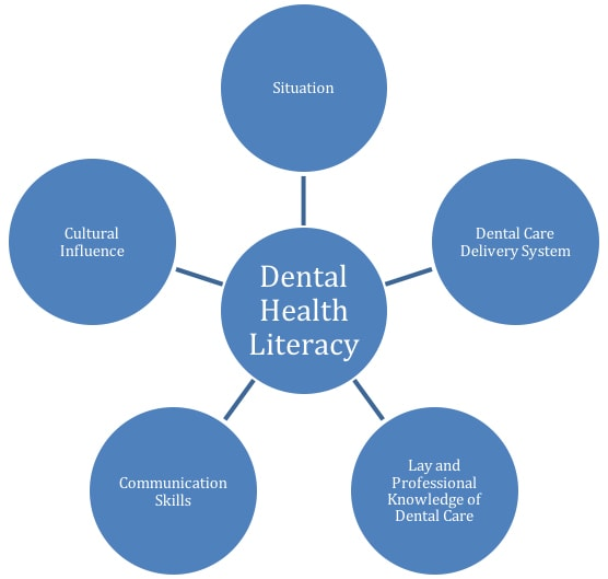 Diagram showing factors influencing health literacy.