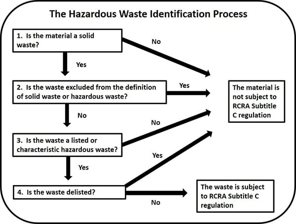 hazardous waste id process chart