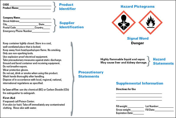 Image: Sample label for hazardous chemicals.