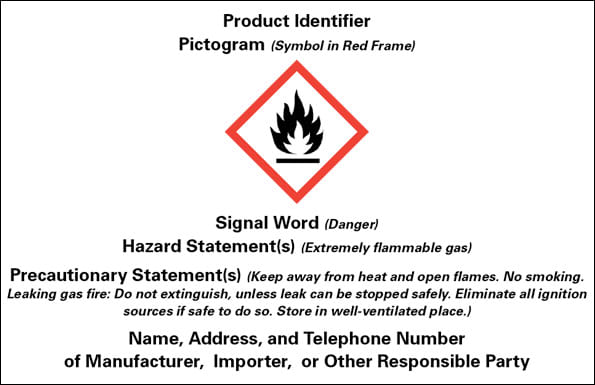 Image: Example of HazCom 2012 label elements for a product ID with pictogram