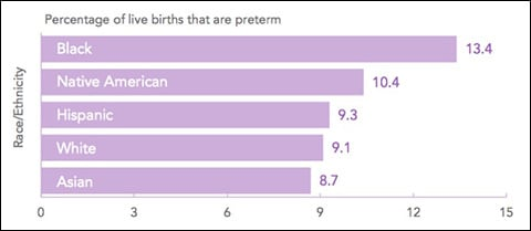prematurity by race and ethnicity in U.S.