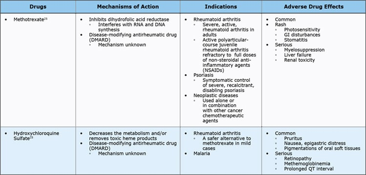 CE 509 Table 19 Disease Modifying Antirheumatic Drug