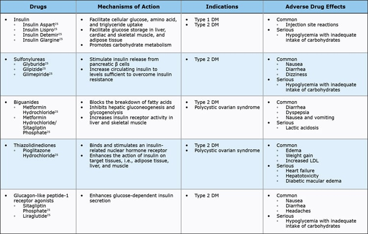 CE 509 Table 8 Antidiabetic Agents 1
