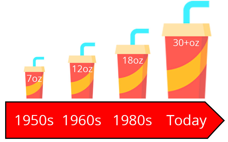 Diagram showing the growing size of beverages over time.
