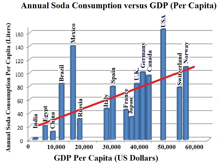 Diagram showing the annual global consumption of sodas vs. GDP per capita.