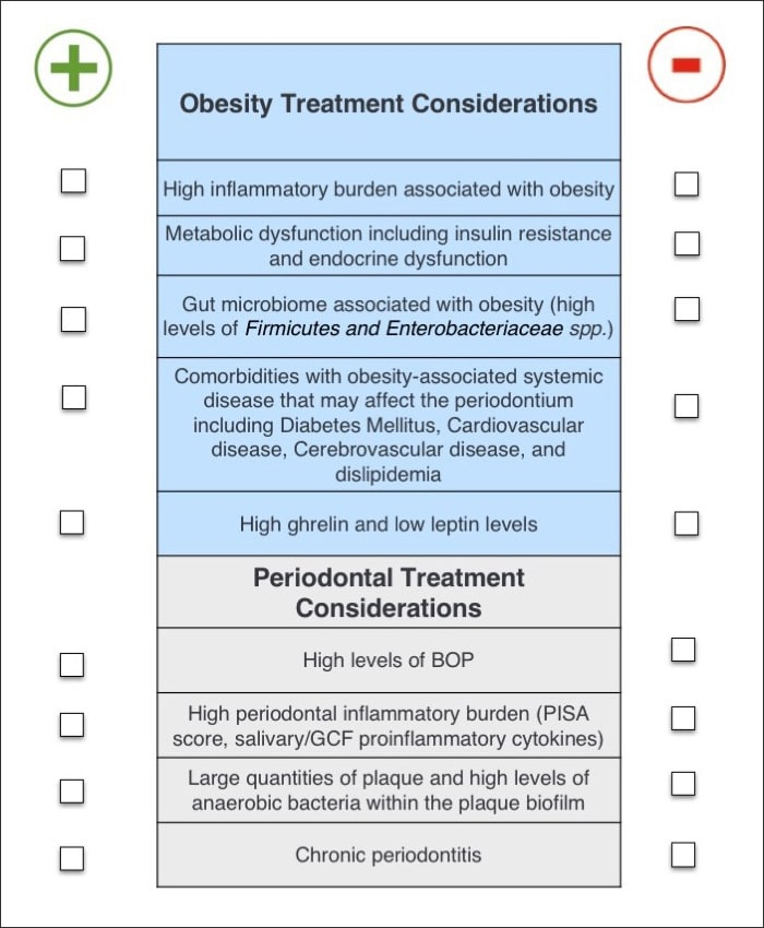 Checklist of risk factors associated with obesity and periodontitis