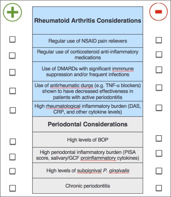 Figure 3 Clincial decision making considerations for patients with RA and periodontitis