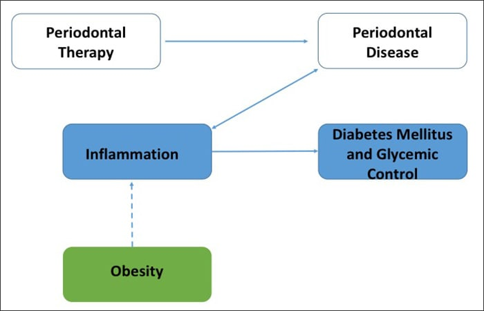 Diagram showing Obesity as a Modifying Factor in the Interaction between Periodontitis and Diabetes.
