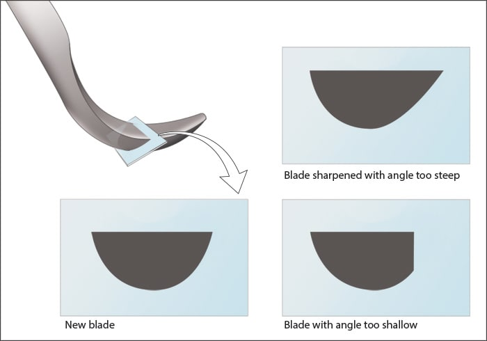 Illustration showing characteristics of a blade to determine when it should be replaced