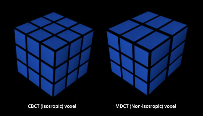 Diagram showing different voxel dimensions