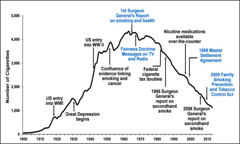 Graph showing US Adult Per Capita Cigarette Consumption and Major Smoking and Health Events, 1900-2013