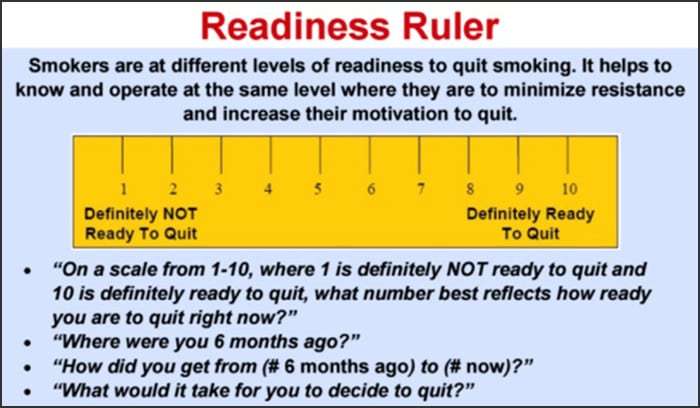 Chart showing different levels of readiness to quit smoking