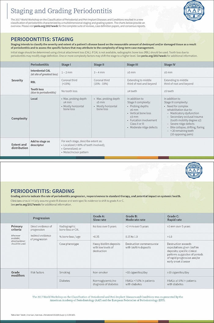 Charts from the AAP showing the Periodontal Staging and Grading system.