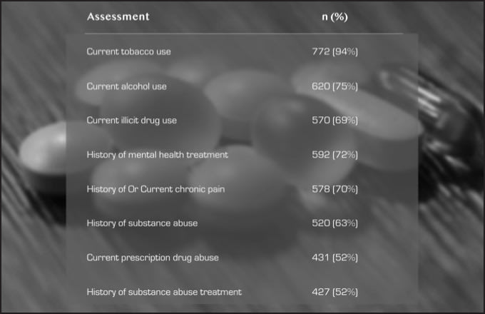 Chart showing various health conditions that can be associated with substance misuse and abuse disorders.