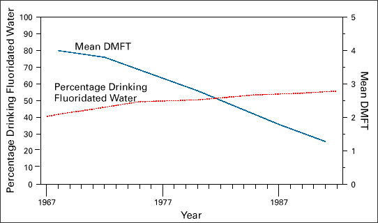 Chart showing the association between fluoridated drinking water and dental caries