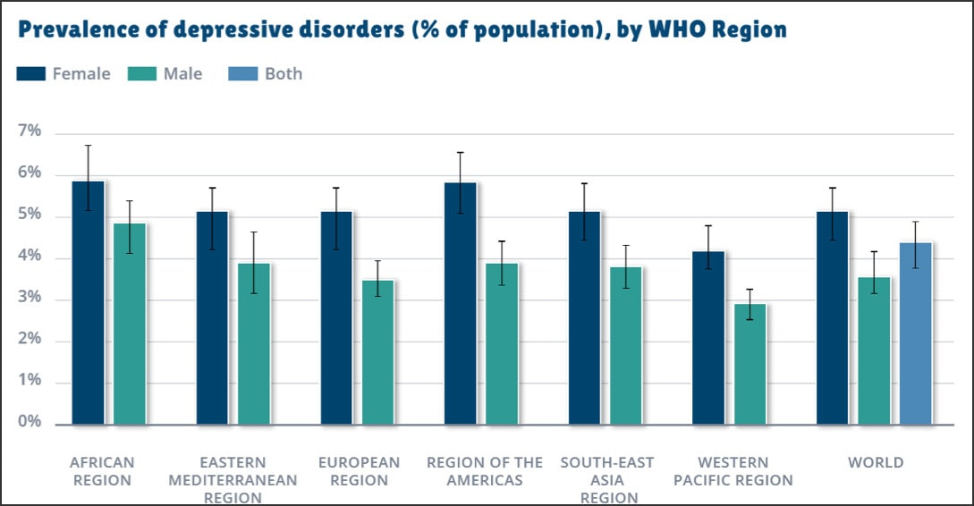 chart showing global prevalence of depression by WHO region