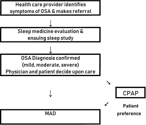 Patient tracer flow diagram for sleep apnea
