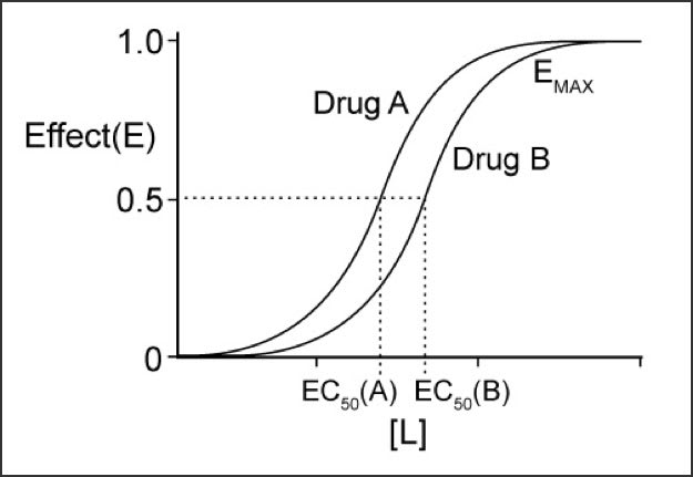 Chart showing graded dose-response curves for two drugs