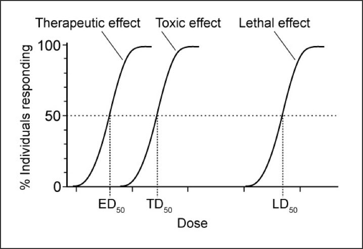 Chart showing quantal dose-response curves