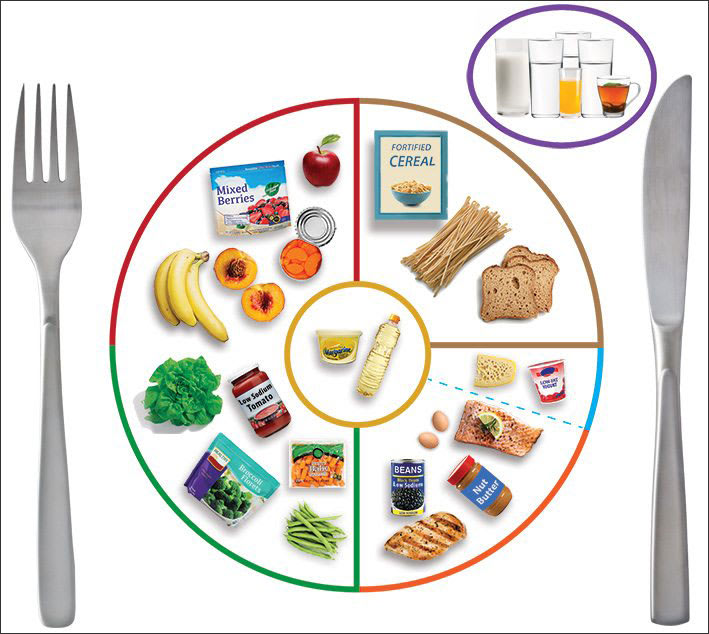 Figure 14 shows a diagram of recommended nutritional spread as developed by the USDA MyPlate tool.