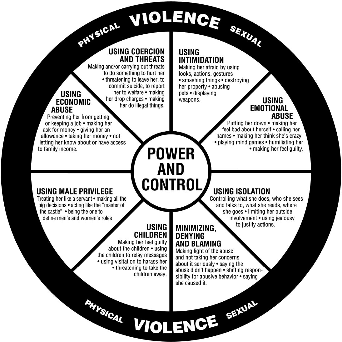 Diagram documenting the most common abusive behaviors or tactics that were used against these women.
