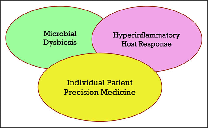 Diagram showing the focus of the new periodontal classification with the concept of Precision Medicine and encompasses both Microbial Dysbiosis and Hyperinflammatory Host Response