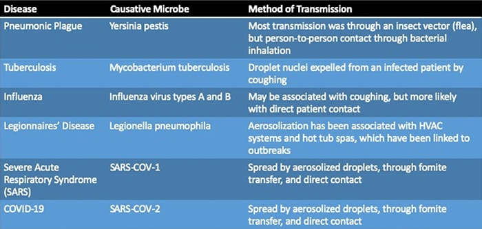 Chart listing the known diseases to be spread by droplets or aerosols.