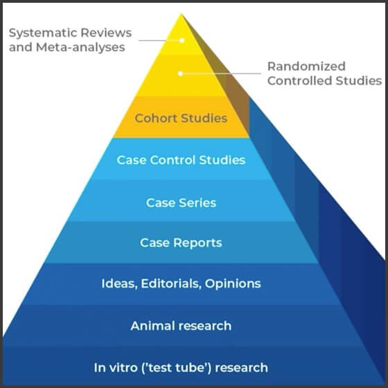 Evidence-based Dentistry (ce625) - Introduction