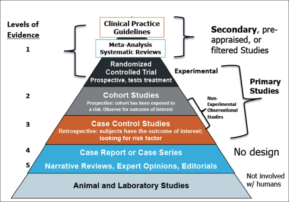 Diagram showing primary and Secondary research studies and how they relate to the hierarchy of evidence