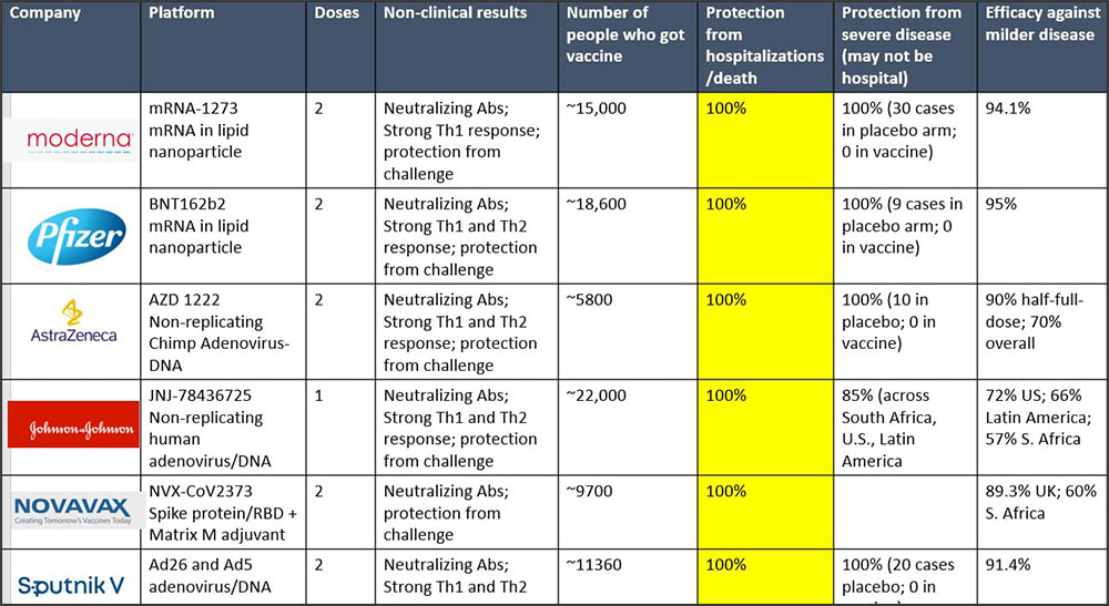 Chart showing the comparisons of the different COVID-19 vaccines available