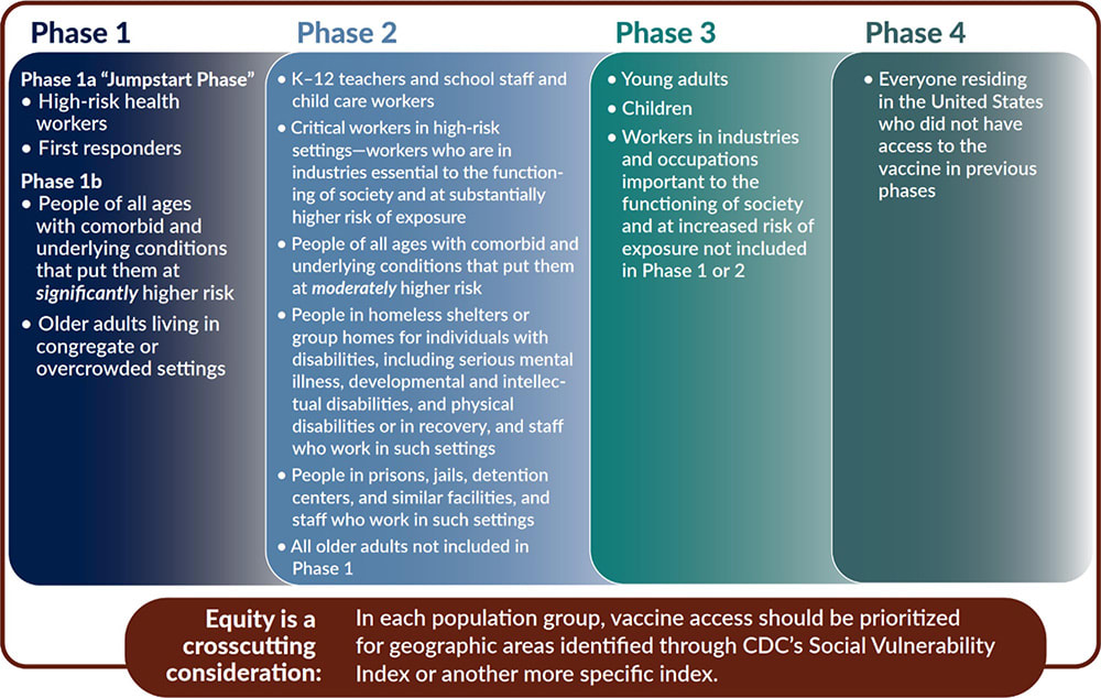 Chart showing the COVID-19 vaccine allocation phases within the framework