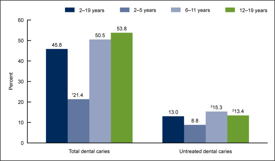 Chart showing prevalence of total dental caries and untreated dental caries in the United States.